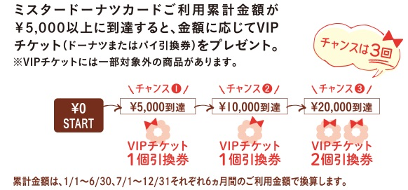 ミスタードーナツカード利用5000円でVIPチケット